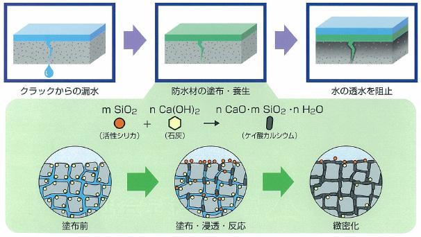けい酸塩系含浸材のメカニズム